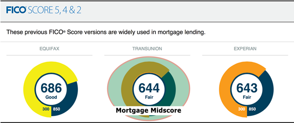 Your FICO mortgage midscore is used for home loans.